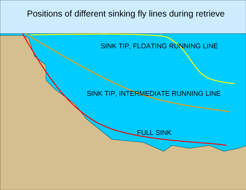 choosing the right sinking line